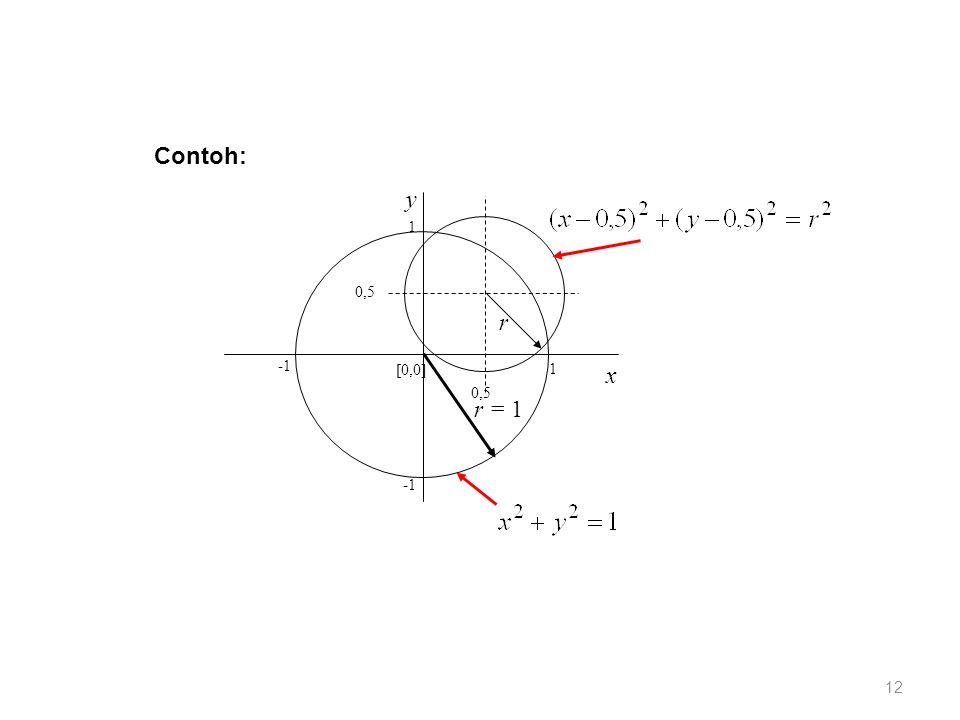 Contoh: [0,0] x y 0,5 -1 1 r r = 1